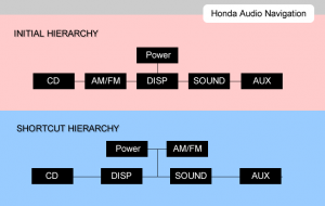 Honda Audio Navigation Hierarchy