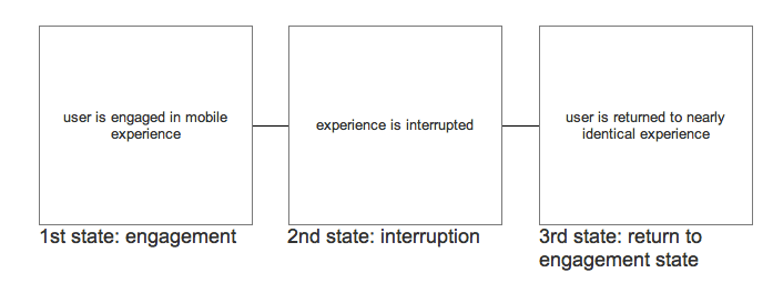interruption flow mobile